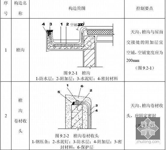 大型企业工程施工技术管理标准手册(4340页图表齐全)-卷材防水屋面细部构造