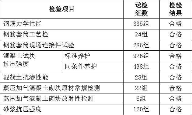 实例解析高层住宅工程如何实现鲁班奖质量创优_19