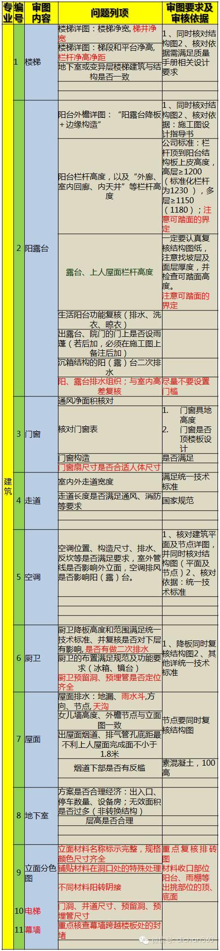 199个审核项!万科规划设计全过程重点问题审核表,真全!_4