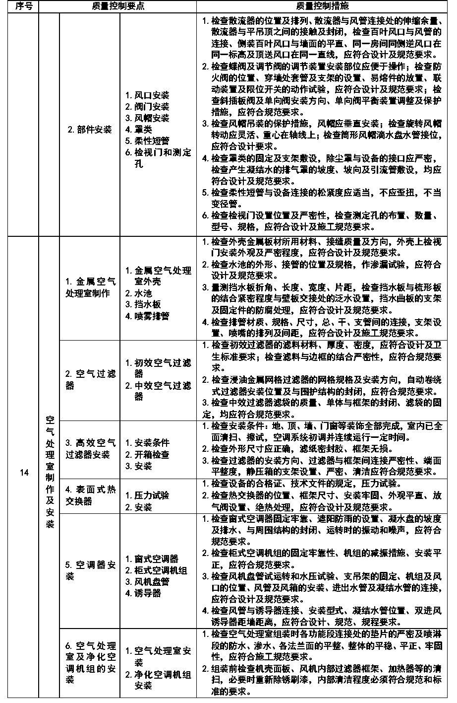 通风与空调安装工程施工质量监理实施细则参考手册_14