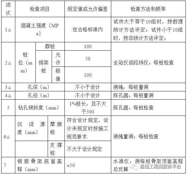 旋挖钻机成孔灌注桩施工作业指导书(湿挖)_8