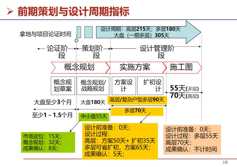 房地产项目开发流程与运营管理(49页)-前期策划与设计周期指标