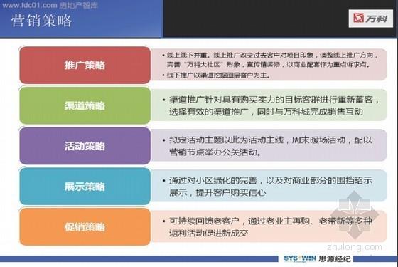 [重庆]标杆企业地产项目营销策划方案(推广策略及渠道策略)121页
