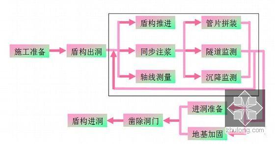 盾构推进施工流程图