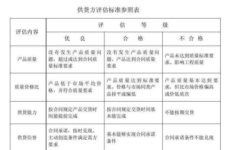 [上海]大型建筑企业项目管理手册(274页,内容全面)