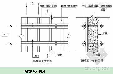 北京某厂房模板施工方案(覆膜多层板、钢模)