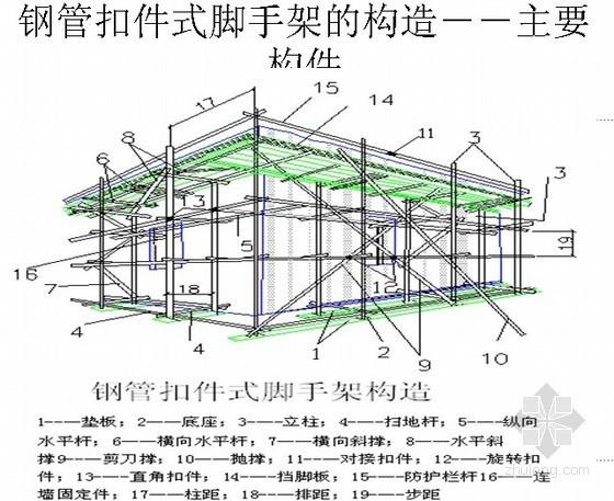 [贵州]建筑施工现场落地式外脚手架检查要点(PPT)