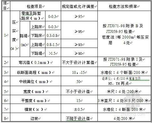 公路路基土石方开工报告(全套)