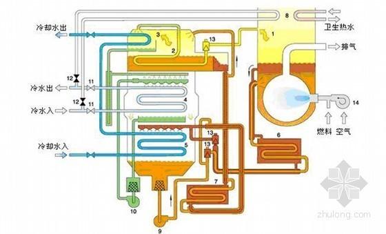 v型滤池工作原理资料下载-中央空调设备选型及技术经济对比分析