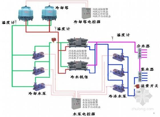 冷水机组与风机盘管控制系统