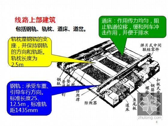 [PPT]铁路工程概述-线路上部建筑