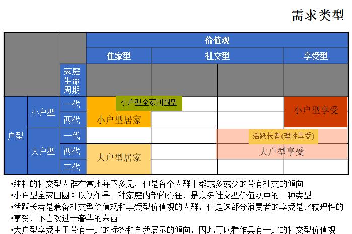 房地产企业户型标准化研究综合报告(190页)-需求类型