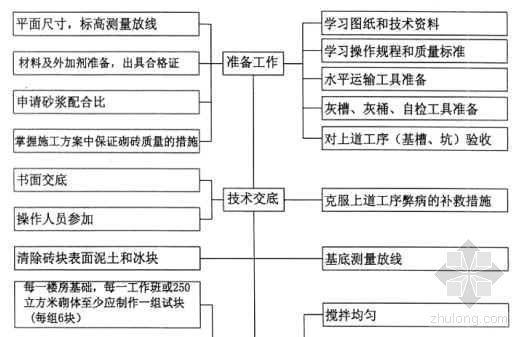 砌砖工程质量控制程序图