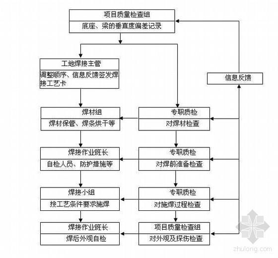 某工程钢结构焊接工艺评定