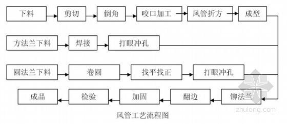 [沈阳]5A综合文化大楼空调工程施工组织设计
