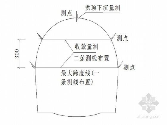 复合式衬砌隧道监控量测作业指导书