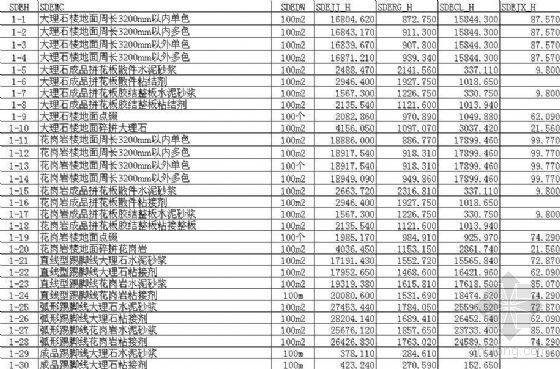 2006年黑龙江省建设工程预算定额装饰工程
