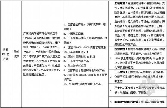 [标杆地产]房地产精装修项目装修标准及报价(全方位)
