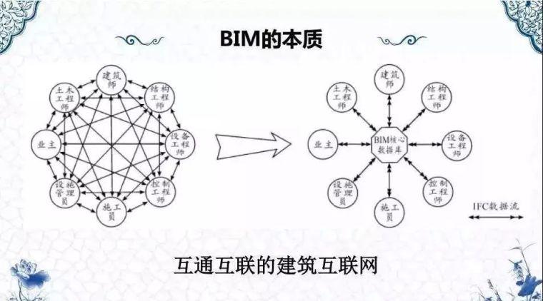 2019年BIM能成功落地吗?