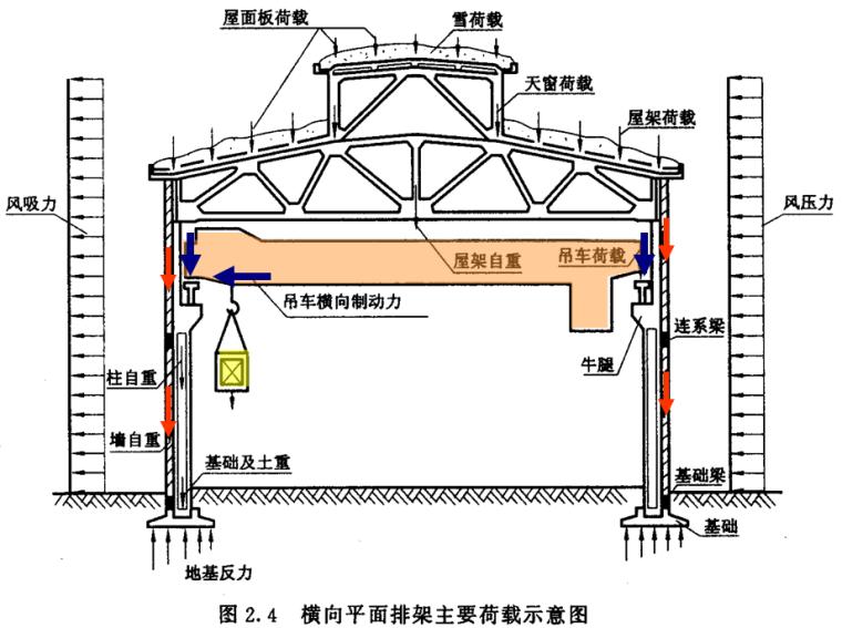 排架结构内力计算(PPT,60页)_1
