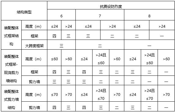 福建省装配整体式结构设计导则(word,58页)