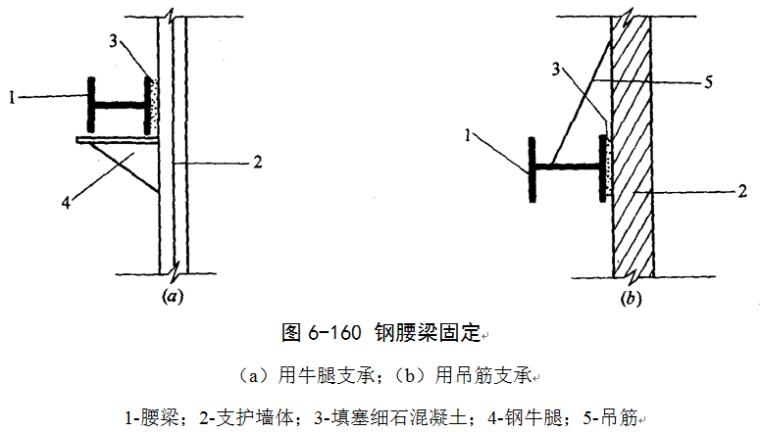 基坑支护结构施工培训讲义(word,共125页)-钢腰梁固定