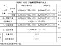华东建筑设计研究院结构统一技术规定(PDF,22页)