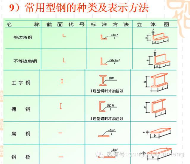 钢结构施工图的识读_8