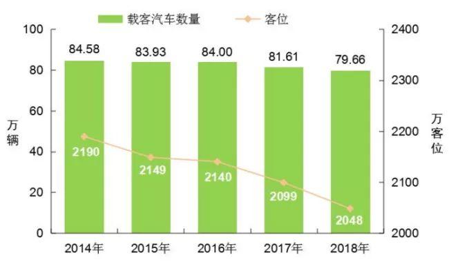 [数据]2018年交通运输行业发展统计公报_7