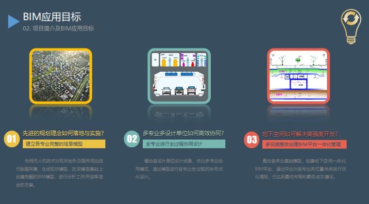 济南市中央商务区市政工程BIM技术应用_4
