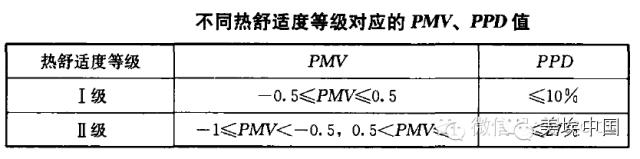 空调负荷、新风量的计算方法(详解版本)_4