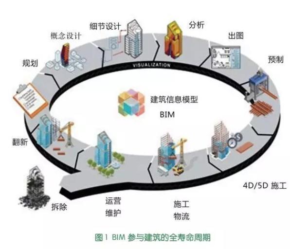 浅谈BIM技术在绿色建筑工程领域的应用