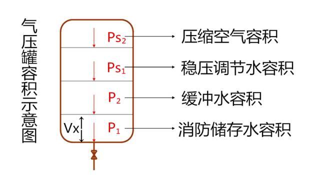 消防增压稳压设备之稳压泵、气压罐_4