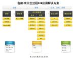基于BIM技术项目应用建议书(施工方模板)