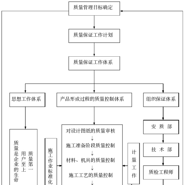 知名企业工程项目部管理办法汇编(228页,图文丰富)_5