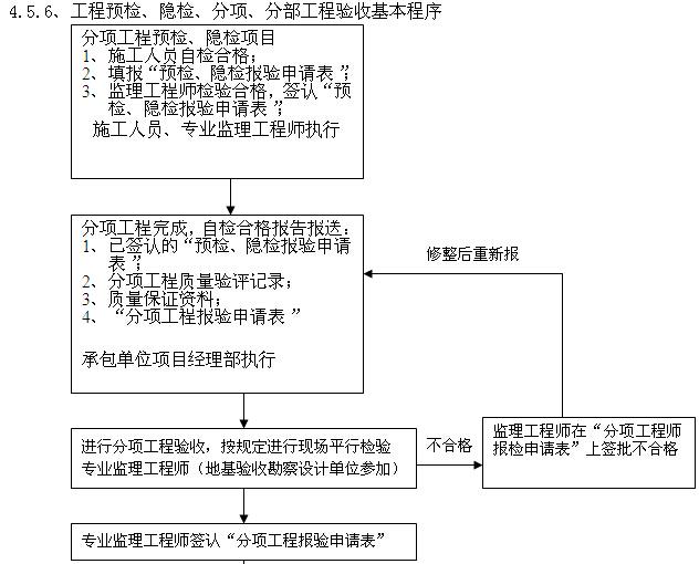 [四川]综合楼项目建设监理规划(图文丰富)_6