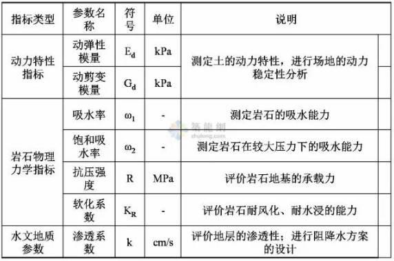 工程勘察中常用岩土工程参数及选用_5