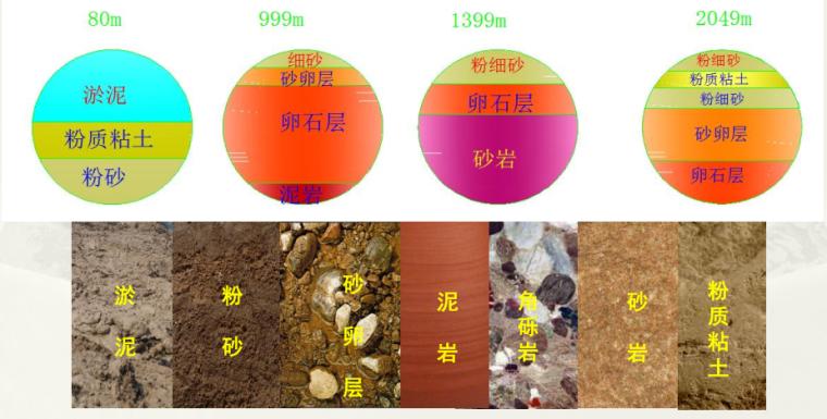高水压复杂地层条件下的大型泥水盾构带压换刀技术研究与应用