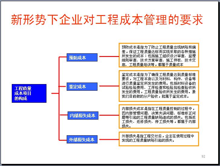 房地产项目现代工程管理体系的破解之道(228页)