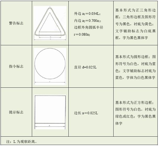 高速公路项目施工安全标准化手册(安全技术篇)