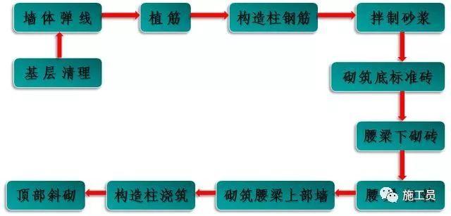 二次结构施工工序流程及质量控制要点!