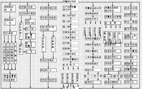 广西南宁某图书馆工程创优方案