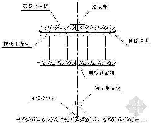 成都市某商住楼工程施工平面控制网及高程控制网测量方案