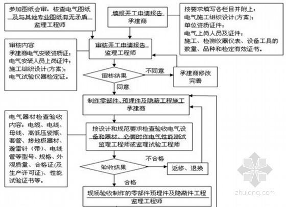 体育馆电气安装工程监理细则(2013年 70页)