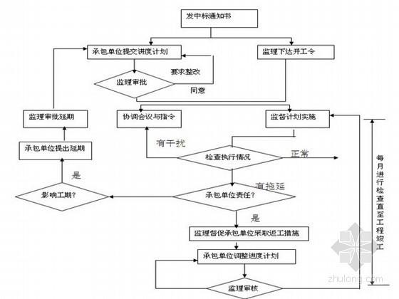 住宅楼工程监理投标书(商务标及技术标)