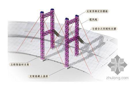 沈阳某体育中心施工组织设计(鲁班奖、世纪杯)