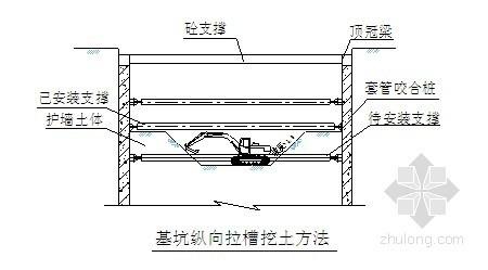 [江苏]地铁深基坑开挖及钢支撑施工方案(基坑监测)