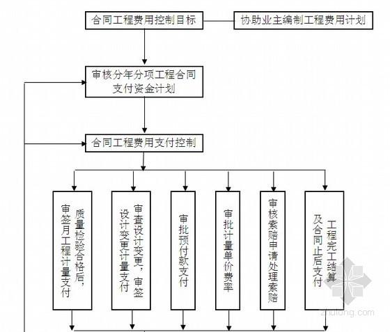 施工招标阶段监理工作程序框图