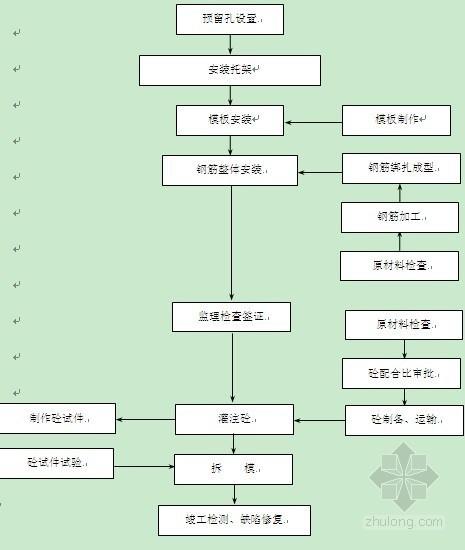 [四川]大桥中系梁专项施工方案