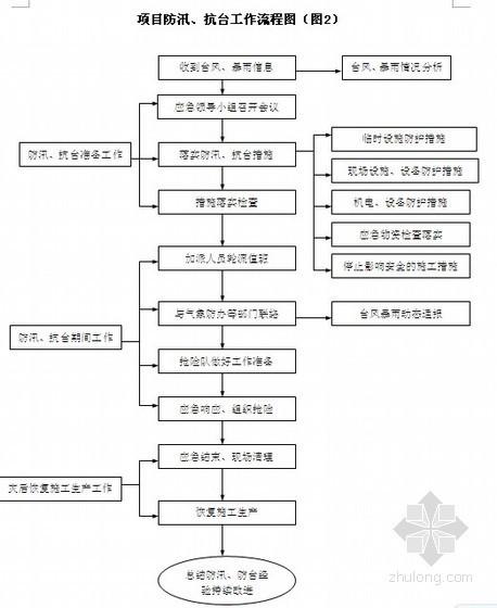 [福建]道路工程雨季施工专项施工方案(2012年 桥涵 管道)